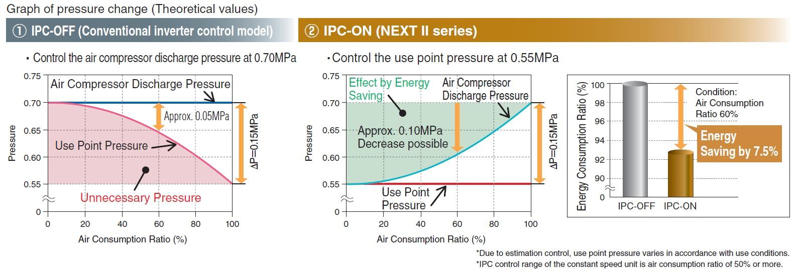 Hitachi IPC Control