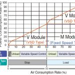 V-M combine máy nén khí Hitachi 150kW