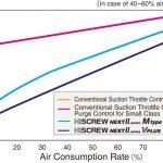 Tính năng tiết kiệm điện máy nén khí Hitachi