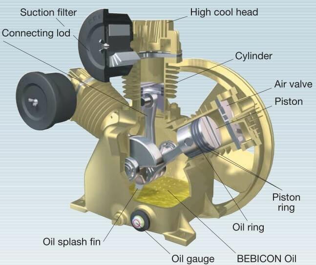 Cấu tạo máy nén khí piston có dầu Hitachi