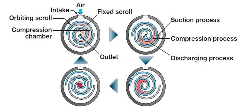 Cơ chế nén máy nén khí scroll Hitachi