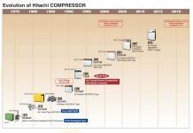 Lịch sử máy nén khí Hitachi