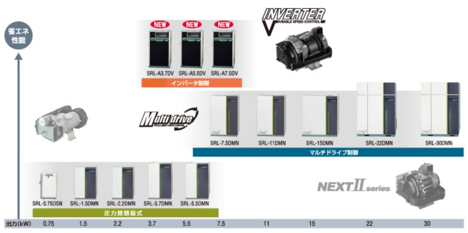 Dải công suất máy nén khí scroll Hitachi