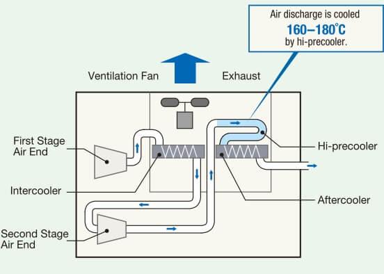 Sơ đồ giải nhiệt máy nén khí không dầu Hitachi