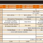 Thông số kỹ thuật máy nén khí Hitachi 150kW