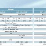 Thông số kỹ thuật máy nén khí Hitachi 180kW