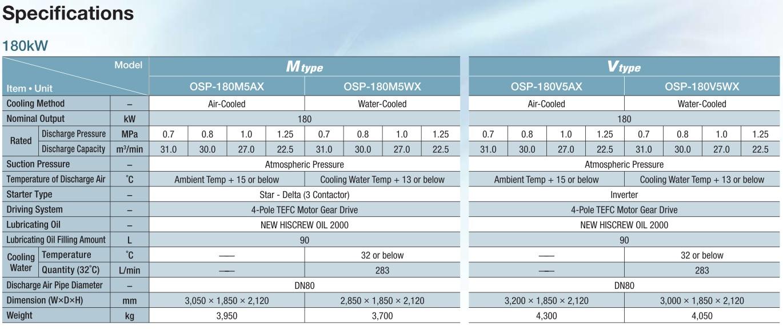 Máy nén khí Hitachi 180kW