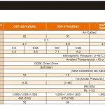 Thông số kỹ thuật máy nén khí Hitachi 22-37kW