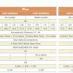 Thông số kỹ thuật máy nén khí Hitachi 90kW