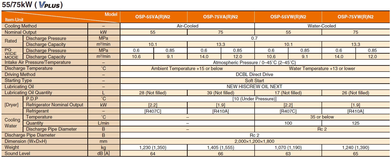 Thông số kỹ thuật máy nén khí Hitachi 55/75kW