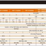 Thông số kỹ thuật máy nén khí trục vít Hitachi 7.5-15kW