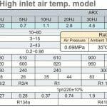 Thông số kỹ thuật máy sấy khí Orion dòng cao