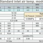 Thông số kỹ thuật máy sấy khí Orion tiêu chuẩn