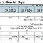 Thông số máy nén khí đóng thùng có dầu HItachi