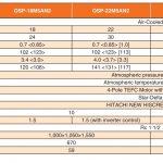Thông số máy nén khí Hitachi 18kW-30kW