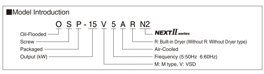 ý nghĩa model máy nén khí Hitachi